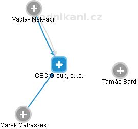 CEC Government Relations, s.r.o. - náhled vizuálního zobrazení vztahů obchodního rejstříku