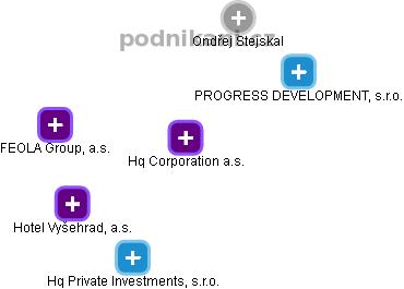 Hq Corporation a.s. - náhled vizuálního zobrazení vztahů obchodního rejstříku