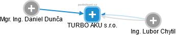 TURBO AKU s.r.o. - náhled vizuálního zobrazení vztahů obchodního rejstříku