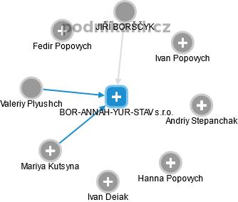 BOR-ANNAH-YUR-STAV s.r.o. - náhled vizuálního zobrazení vztahů obchodního rejstříku