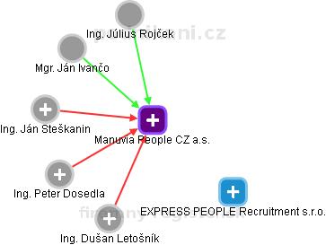 EXPRESS PEOPLE a.s. - náhled vizuálního zobrazení vztahů obchodního rejstříku