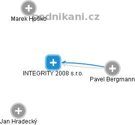 INTEGRITY 2008 s.r.o. - náhled vizuálního zobrazení vztahů obchodního rejstříku