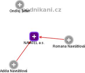 NAVATEL a.s. - náhled vizuálního zobrazení vztahů obchodního rejstříku