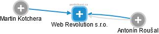 Web Revolution s.r.o. - náhled vizuálního zobrazení vztahů obchodního rejstříku
