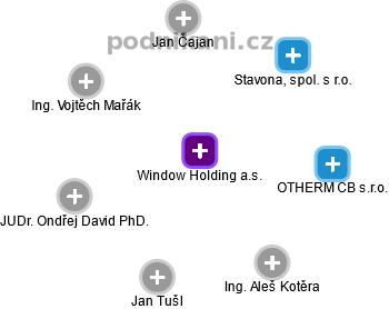 Window Holding a.s. - náhled vizuálního zobrazení vztahů obchodního rejstříku