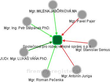 Společnost pro rozvoj veřejné správy, o.p.s. - náhled vizuálního zobrazení vztahů obchodního rejstříku