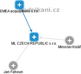 ML CZECH REPUBLIC s.r.o. - náhled vizuálního zobrazení vztahů obchodního rejstříku