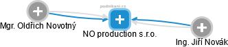 NO production s.r.o. - náhled vizuálního zobrazení vztahů obchodního rejstříku