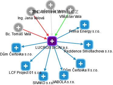 LUCROS SICAV a.s. - náhled vizuálního zobrazení vztahů obchodního rejstříku