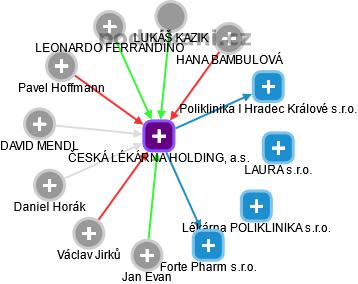 ČESKÁ LÉKÁRNA HOLDING, a.s. - náhled vizuálního zobrazení vztahů obchodního rejstříku