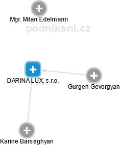 DARINA LUX, s.r.o. - obrázek vizuálního zobrazení vztahů obchodního rejstříku