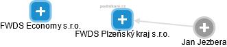 FWDS Plzeňský kraj s.r.o. - náhled vizuálního zobrazení vztahů obchodního rejstříku