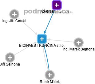 BIOINVEST KUNČINA s.r.o. - náhled vizuálního zobrazení vztahů obchodního rejstříku