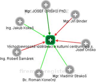 Východoevropské vzdělávací a kulturní centrum, o.p.s. - náhled vizuálního zobrazení vztahů obchodního rejstříku