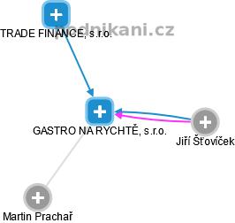 GASTRO NA RYCHTĚ, s.r.o. - náhled vizuálního zobrazení vztahů obchodního rejstříku