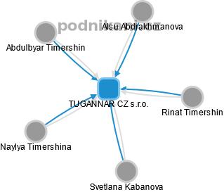 TUGANNAR CZ s.r.o. - náhled vizuálního zobrazení vztahů obchodního rejstříku