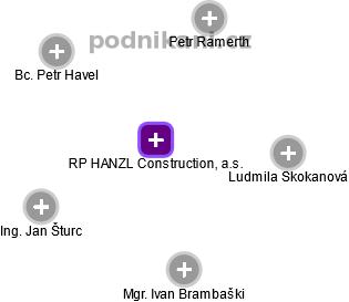RP HANZL Construction, a.s. - náhled vizuálního zobrazení vztahů obchodního rejstříku