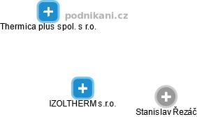 IZOLTHERM s.r.o. - náhled vizuálního zobrazení vztahů obchodního rejstříku