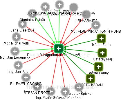 Destinační agentura Dolní Poohří, o.p.s. - náhled vizuálního zobrazení vztahů obchodního rejstříku