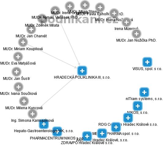 HRADECKÁ POLIKLINIKA III, s.r.o. - náhled vizuálního zobrazení vztahů obchodního rejstříku