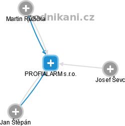 PROFIALARM s.r.o. - náhled vizuálního zobrazení vztahů obchodního rejstříku