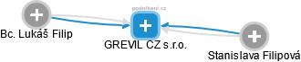 GREVIL CZ s.r.o. - náhled vizuálního zobrazení vztahů obchodního rejstříku