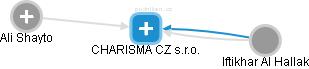 CHARISMA CZ s.r.o. - náhled vizuálního zobrazení vztahů obchodního rejstříku