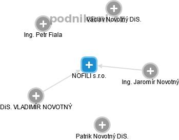 NOFILI s.r.o. - náhled vizuálního zobrazení vztahů obchodního rejstříku