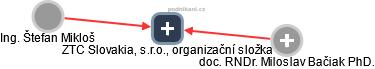 ZTC Slovakia, s.r.o., organizační složka - náhled vizuálního zobrazení vztahů obchodního rejstříku