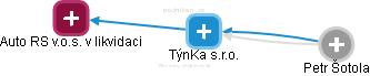 TýnKa s.r.o. - náhled vizuálního zobrazení vztahů obchodního rejstříku