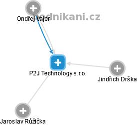 P2J Technology s.r.o. - náhled vizuálního zobrazení vztahů obchodního rejstříku