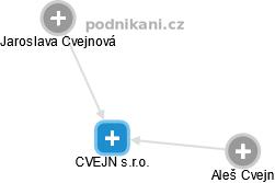 CVEJN s.r.o. - náhled vizuálního zobrazení vztahů obchodního rejstříku