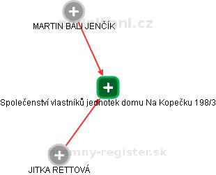 Společenství vlastníků jednotek domu Na Kopečku 198/3 - náhled vizuálního zobrazení vztahů obchodního rejstříku