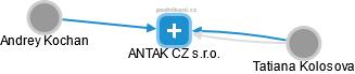 ANTAK CZ s.r.o. - náhled vizuálního zobrazení vztahů obchodního rejstříku