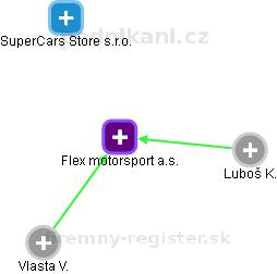 Flex motorsport a.s. - náhled vizuálního zobrazení vztahů obchodního rejstříku