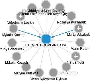 STENROT COMPANY s.r.o. - náhled vizuálního zobrazení vztahů obchodního rejstříku