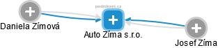 Auto Zíma s.r.o. - náhled vizuálního zobrazení vztahů obchodního rejstříku