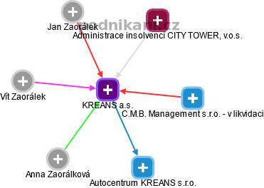 KREANS a.s. - náhled vizuálního zobrazení vztahů obchodního rejstříku