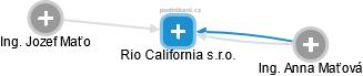 Rio California s.r.o. - náhled vizuálního zobrazení vztahů obchodního rejstříku