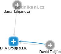 DTA Group s.r.o. - náhled vizuálního zobrazení vztahů obchodního rejstříku