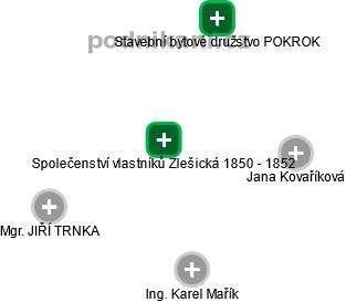 Společenství vlastníků Zlešická 1850 - 1852 - náhled vizuálního zobrazení vztahů obchodního rejstříku