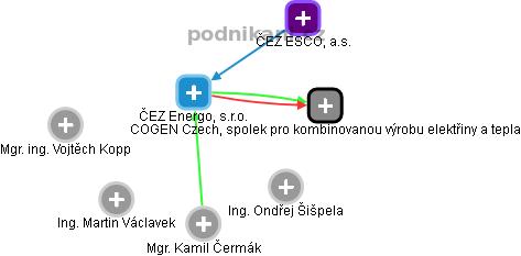 ČEZ Energo, s.r.o. - náhled vizuálního zobrazení vztahů obchodního rejstříku