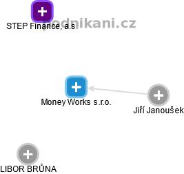 Money Works s.r.o. - náhled vizuálního zobrazení vztahů obchodního rejstříku
