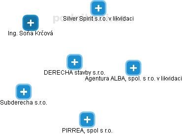 DERECHA stavby s.r.o. - náhled vizuálního zobrazení vztahů obchodního rejstříku