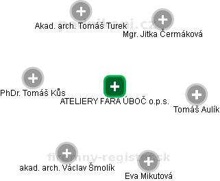 ATELIERY FARA ÚBOČ o.p.s. - náhled vizuálního zobrazení vztahů obchodního rejstříku