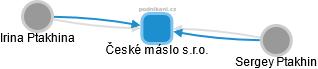 České máslo s.r.o. - náhled vizuálního zobrazení vztahů obchodního rejstříku