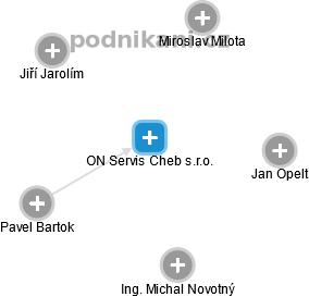 ON Servis Cheb s.r.o. - náhled vizuálního zobrazení vztahů obchodního rejstříku