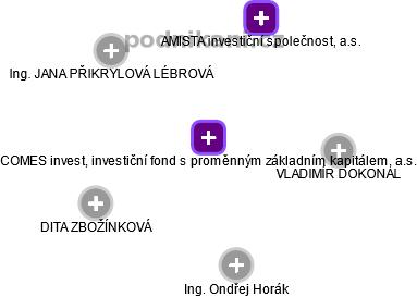 COMES invest, investiční fond s proměnným základním kapitálem, a.s. - náhled vizuálního zobrazení vztahů obchodního rejstříku
