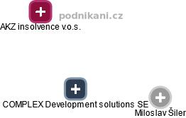 COMPLEX Development solutions SE - obrázek vizuálního zobrazení vztahů obchodního rejstříku