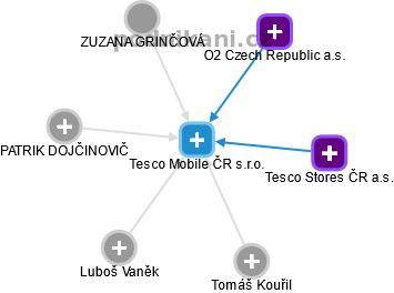 Tesco Mobile ČR s.r.o. - náhled vizuálního zobrazení vztahů obchodního rejstříku
